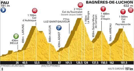 Pau - Luchon Tour de France
