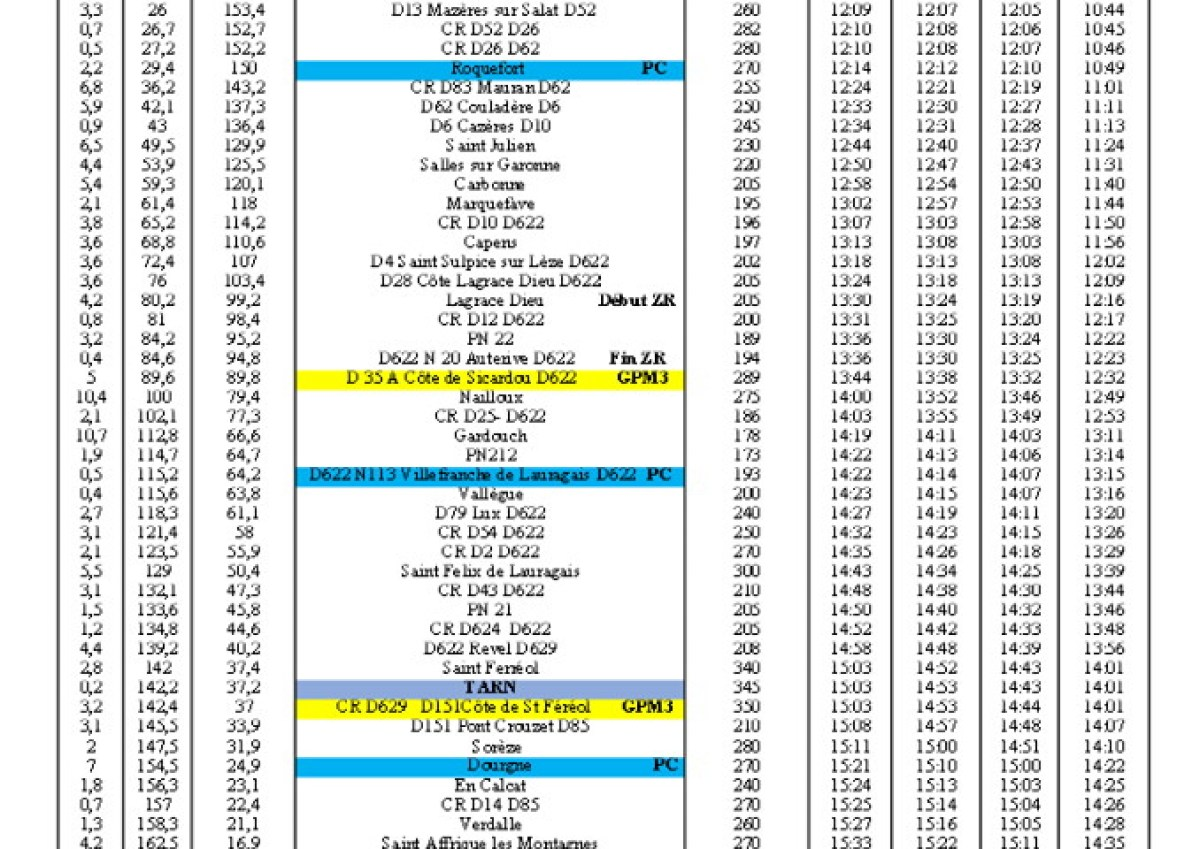 stage3 - 38th edition of Route du Sud 2014