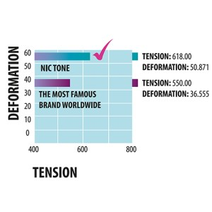 NicTone Deformation