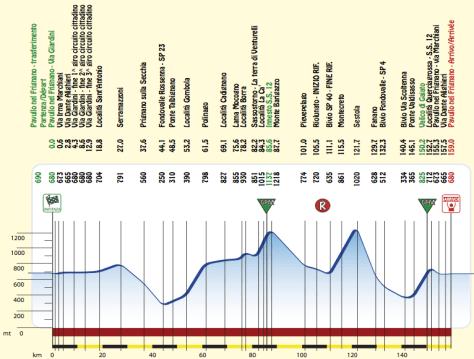Queen stage in Coppi e Bartali 2012