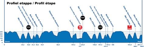 Tour of Belgium Profile Stage 5