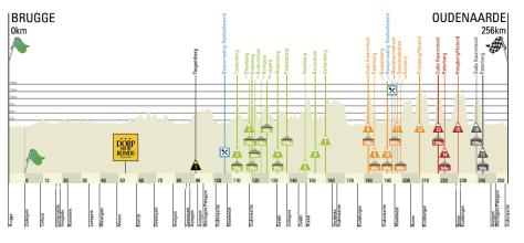 2013 Ronde profile
