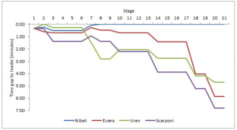 General classification by stage: Nibali vs Uran vs Evans vs Scarponi