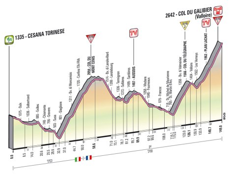 Giro 2013 stage 15 profile