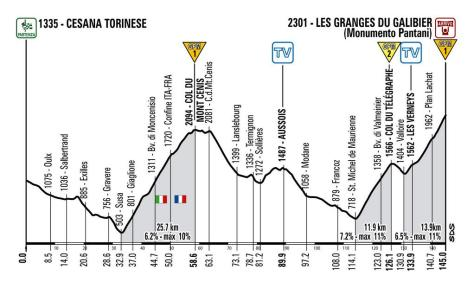 Revised stage profile