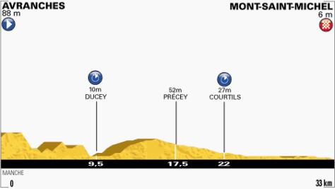 TdF 2013 stage 11 profile