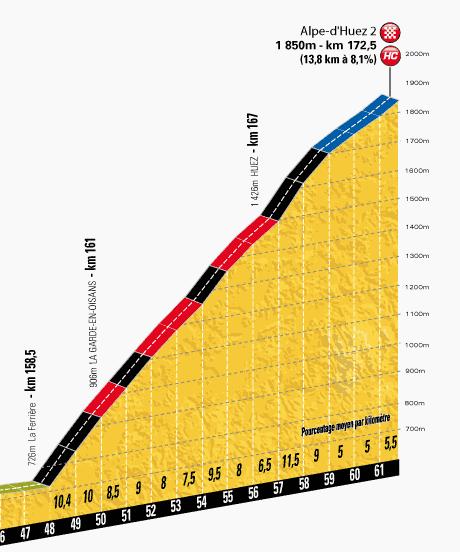 TdF 2013 stage 18 last km