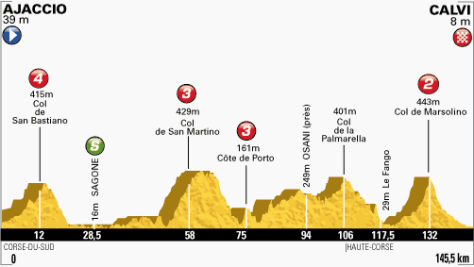 TdF 2013 stage 3 profile