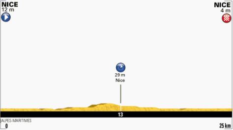 TdF 2013 stage 4 profile