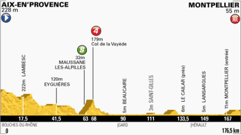 TdF 2013 stage 6 profile