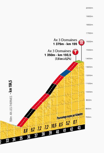 TdF 2013 stage 8 last km