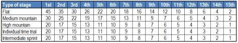 TdF points classification scoring system
