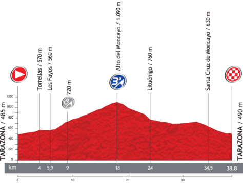 Vuelta 2013 Stage 11 profile