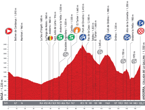 Vuelta 2013 Stage 14 profile