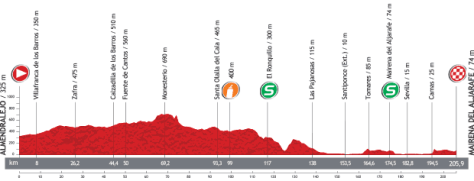 Vuelta 2013 Stage 7 profile