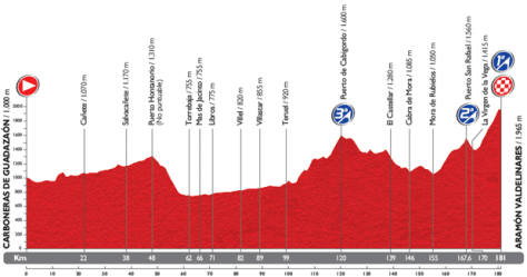 Stage 9 concludes the opening week with a tough summit finish