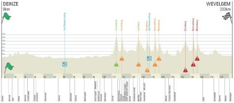 Gent-Wevelgem 2014 profile