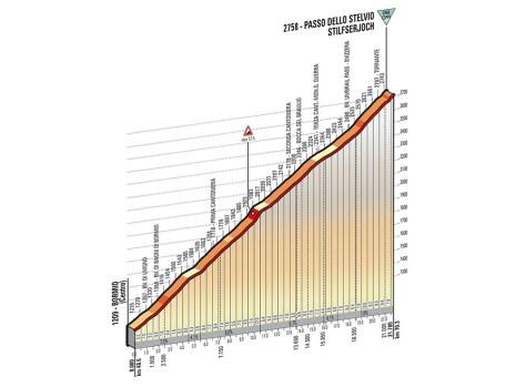 Giro 2014 Stage 16 Stelvio profile