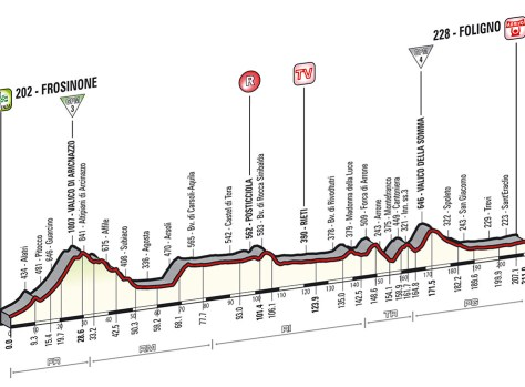 Giro 2014 Stage 7