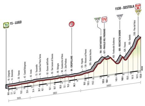 Giro 2014 Stage 9