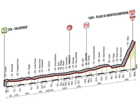 Giro 2014 stage 15 profile