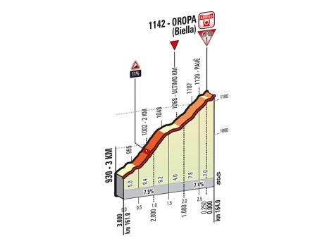 Giro 2014 last km Stage 14