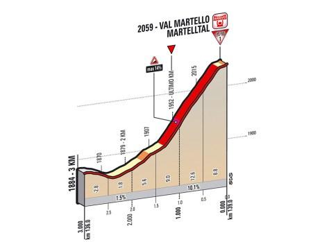 Giro 2014 Stage 16 last kms