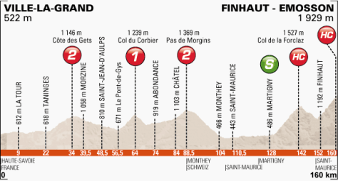 Stage 7 will most likely be the key day for the GC riders