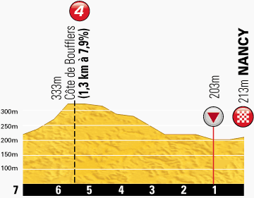 TdF 2014 St 7 final km