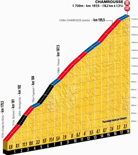 TdF 2014 St 13 final climb