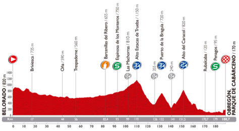 Vuelta 2014 Stage 13 profile
