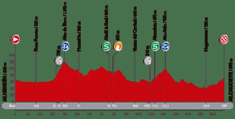 Vuelta 7_perfil 2014
