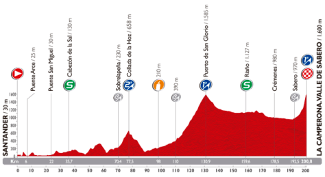 Vuelta 2014 stage 14 profile