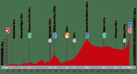 Vuelta 2014 stage 14 profile