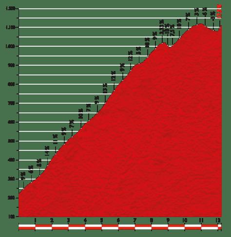 Vuelta 2014 Stage 15 last climb