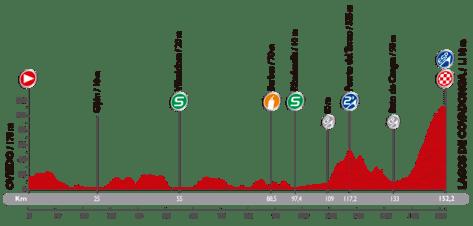 Vuelta 2014 Stage 15 profile
