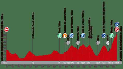 Vuelta 2014 Stage 20 profile