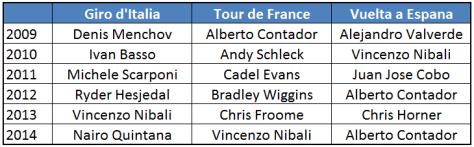 Grand tour winners 2009-14
