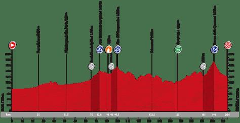 Stage 18 profile: Vuelta a Espana 2015