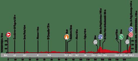 Vuelta a Espana 2015: stage 9 profile