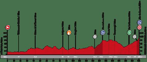 Vuelta 2015 stage 6 Profile