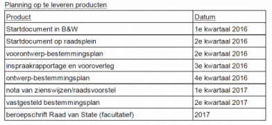 planning BP Velserbroek