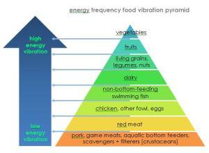 energy-food-pyramid