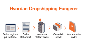 illustrasjon for dropshipping