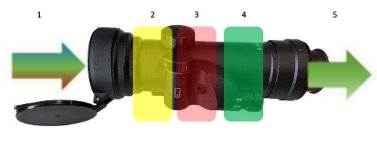 Funktionsweise von Röhren Nachtsicht Vorsatzgeräten