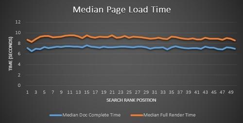 medianpageloadtime_1
