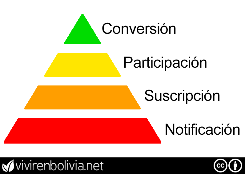 Fases de fidelización de un usuario