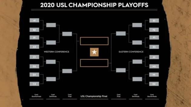 USL Championship Schedule