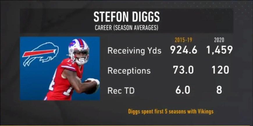 Stefon Diggs