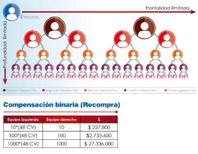 Compensaciones binarias por Recompra - Gano Excel / iTouch